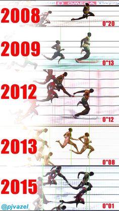 Margen de victoria de Usain Bolt contra los segundos lugares en diferentes competencias