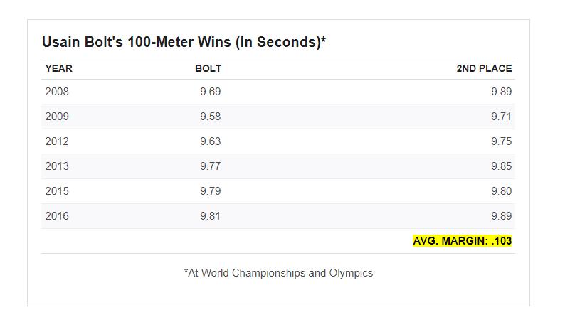 Tabla de margen entre Usain Bolt y segundos lugares contra los que ganó