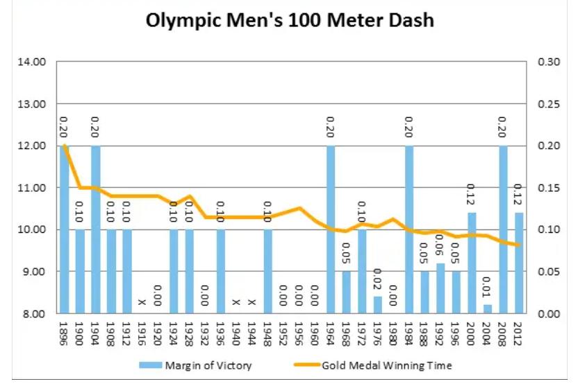 Gráfica de tiempos de ganadores de medallas de oro