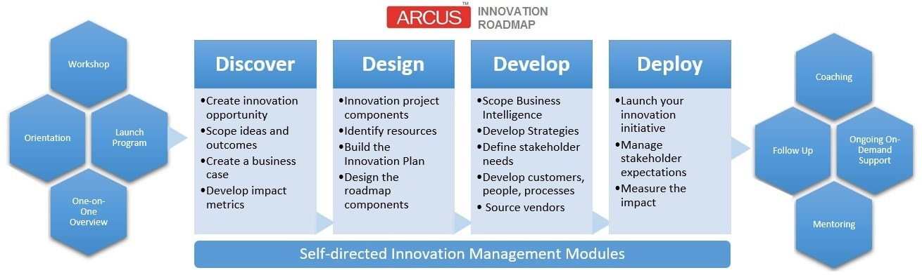 Arcus Innovation Management Plan