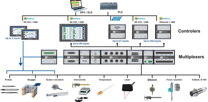mbus_interface_probe_heidenhain_tesa_solartron_sylvac_PLC_profibus