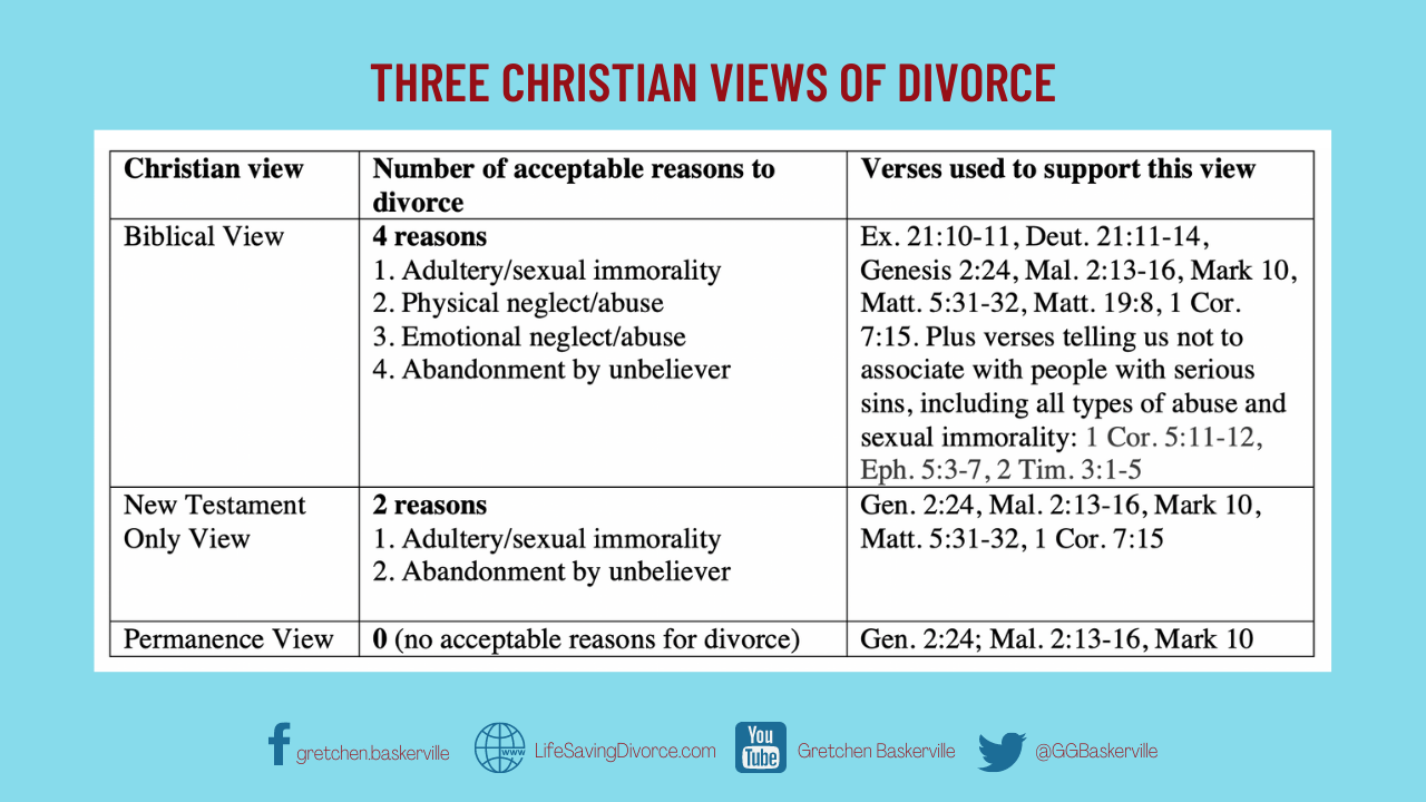 THREE CHRISTIAN VIEWS OF DIVORCE (1)