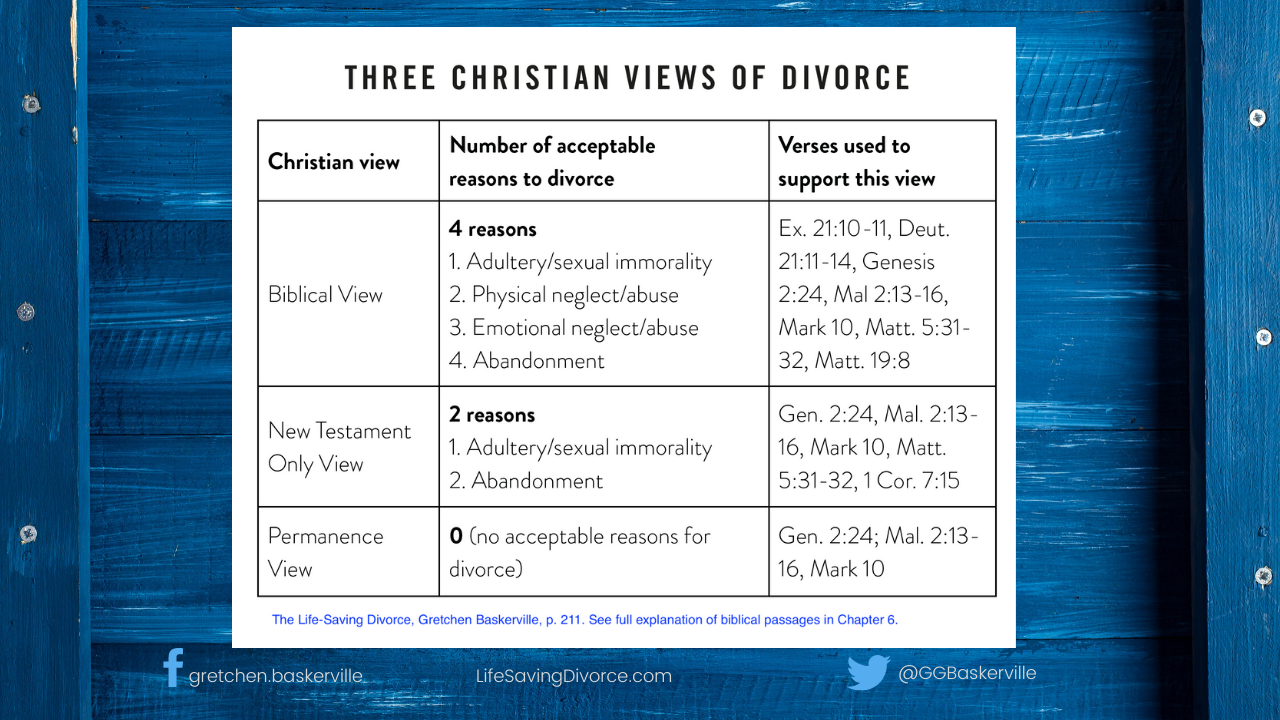 fsmi 3 christian views of divorce
