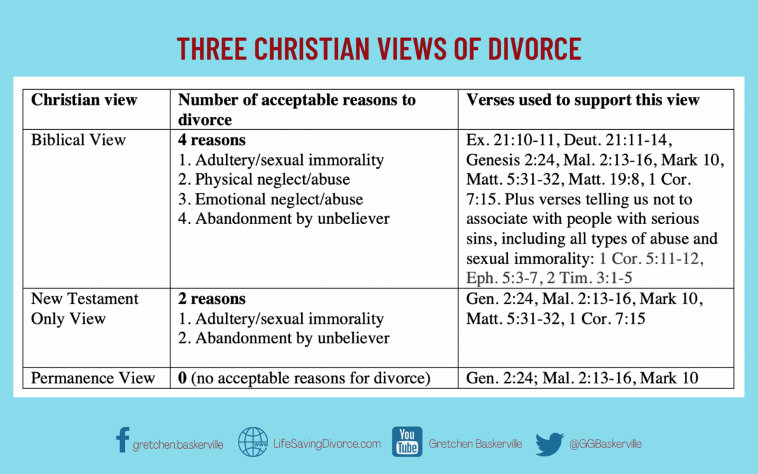Adultery, Abuse, Abandonment are Biblical Grounds for Divorce