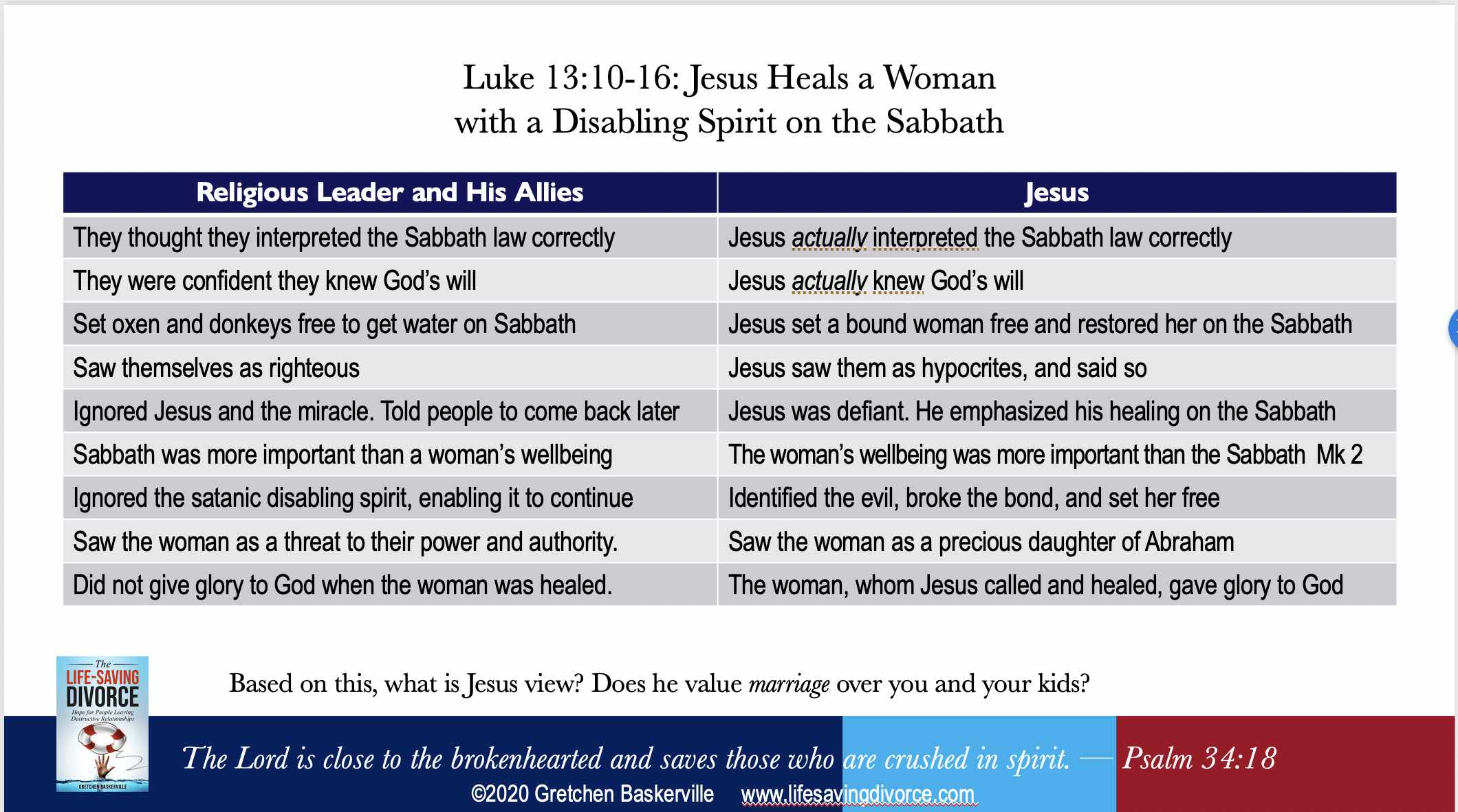 Luke 13: 10-16 Jesus Heals on the Sabbath Comparison Chart shows how Jesus reacted to the disabled women and contrasts it with how the synagogue leader did