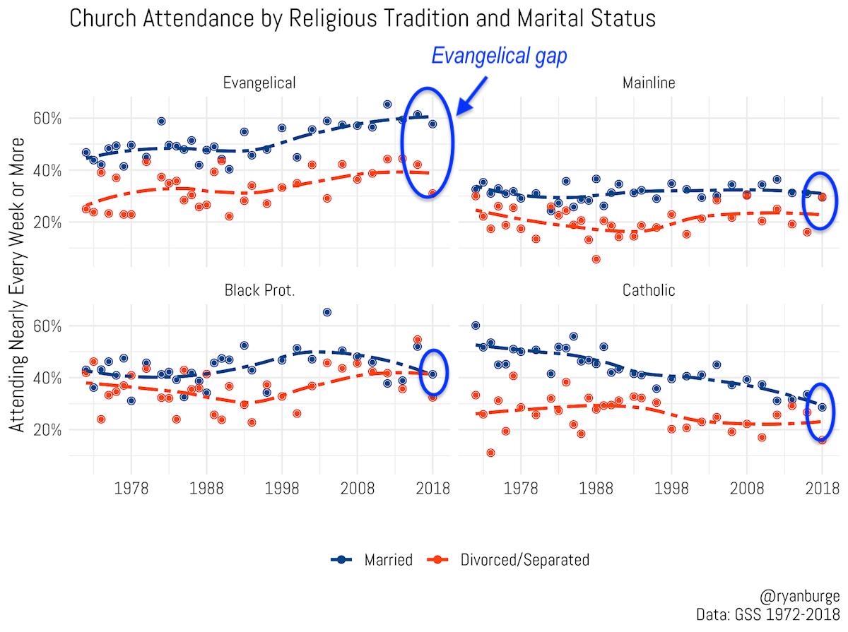 Ryan Burge Evangelical divorcee gap