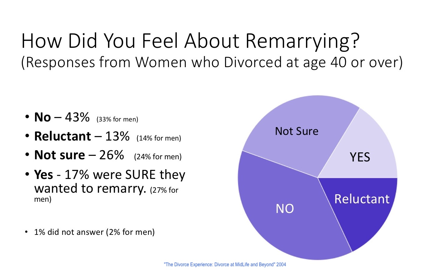 Women remarriage remarry