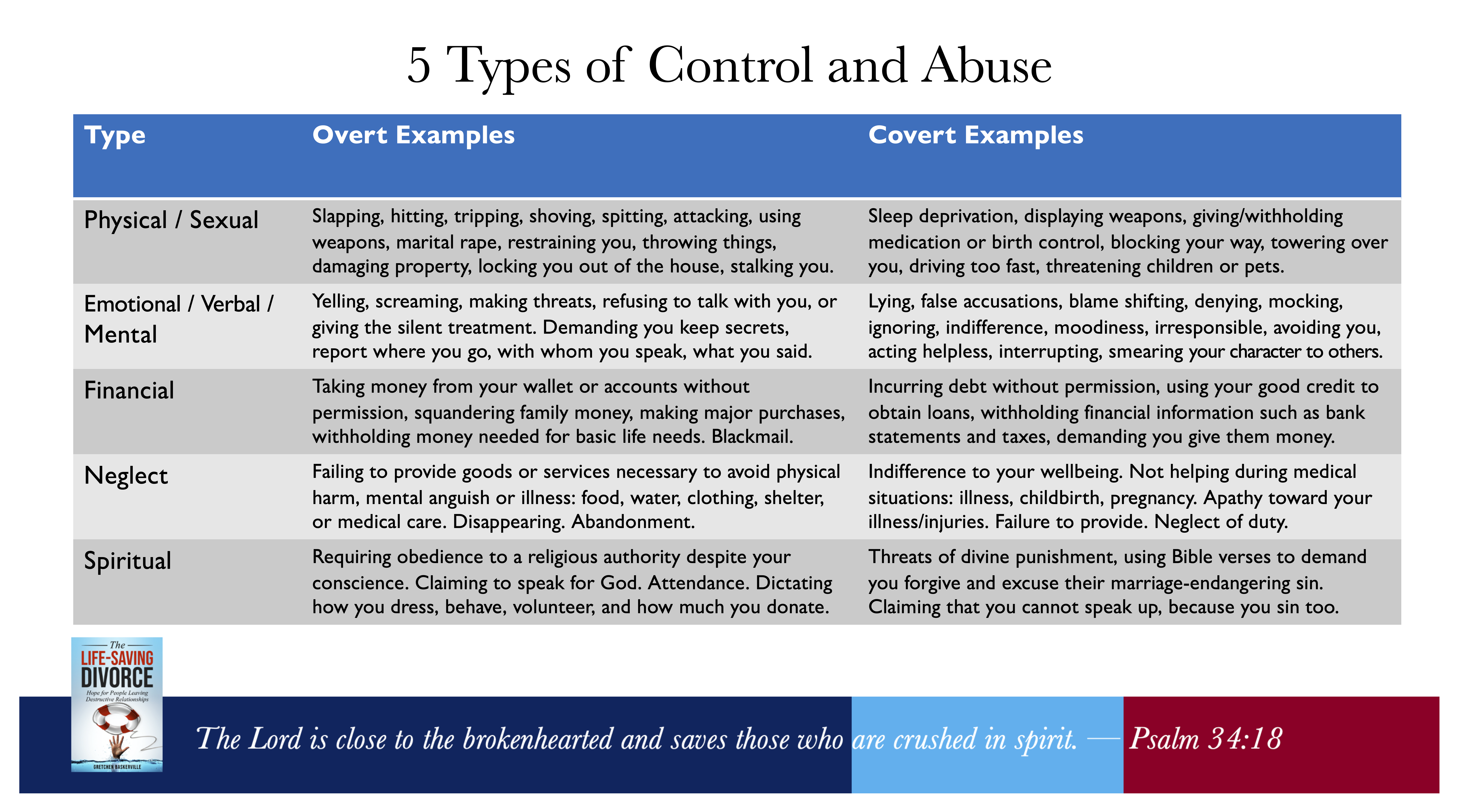 5 Types of Abuse