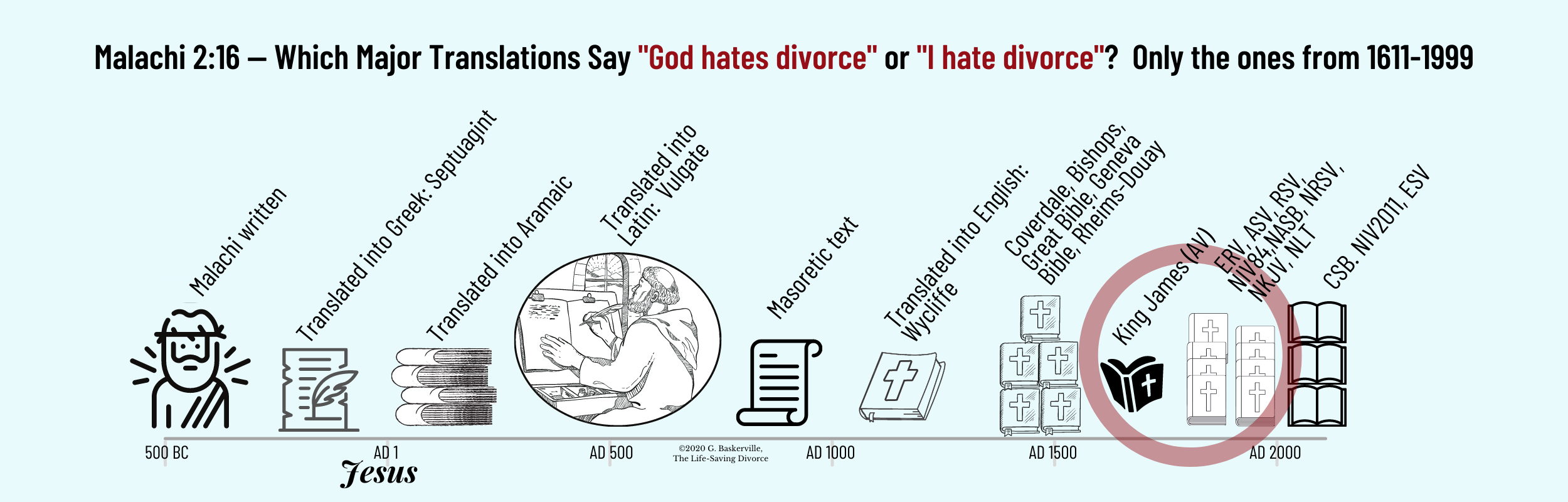 """This infographic shows that from 450 BC to AD 1600, no known Bible translation interpreted Malachi 2:16 at """"God hates divorce"""" or """"I have divorce."""""""