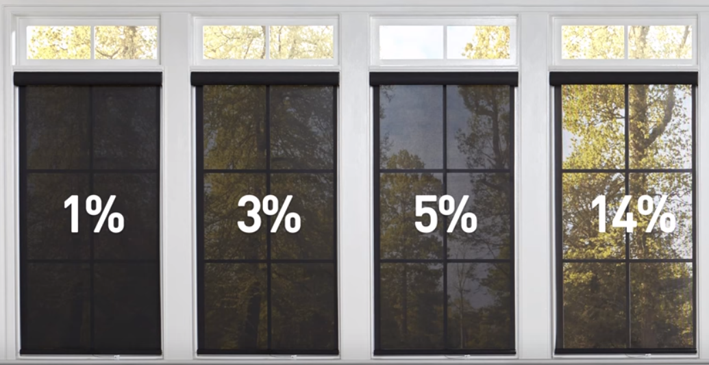 Percentage openness for solar shades explained