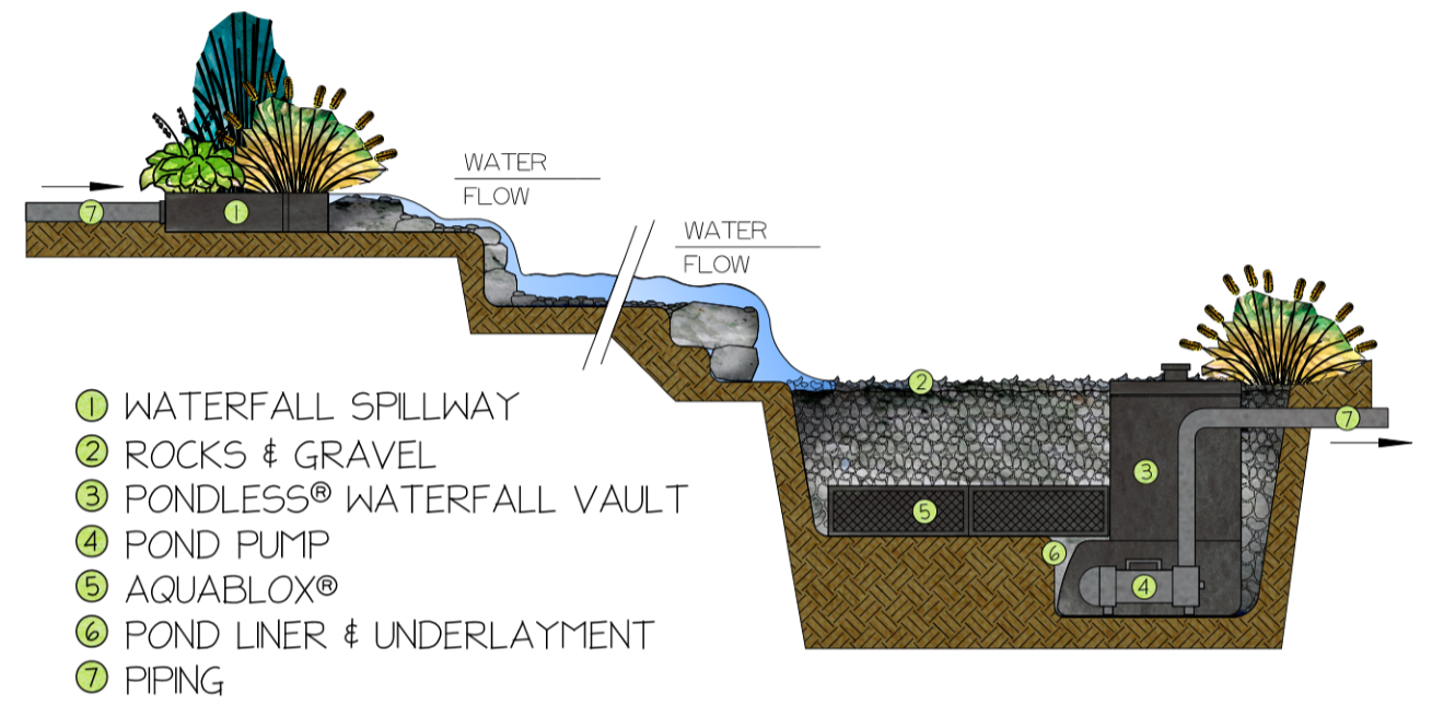 pondless-how it works