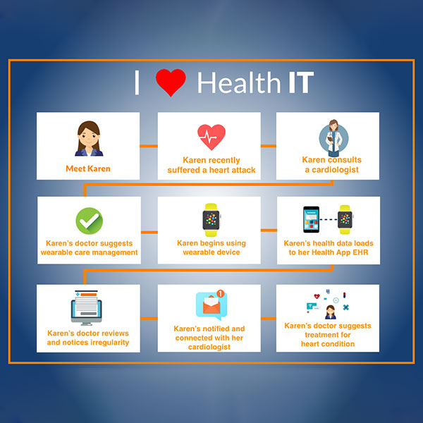 An infographic demonstrates how health informatics in the form of wearable devices can improve a patient's health