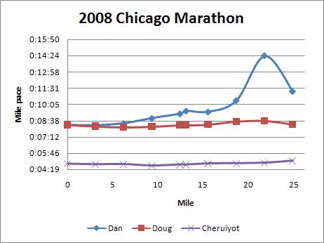2008 Chicago Maraton