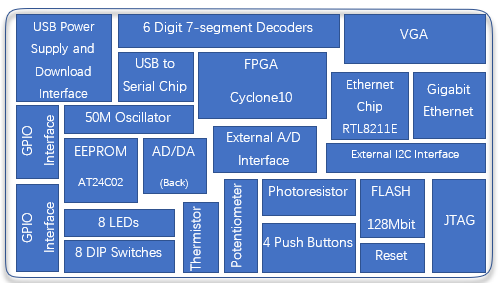 FII-PRA006 system block diagram