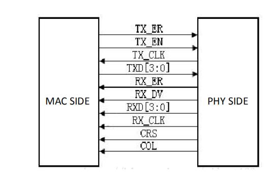 MII interface