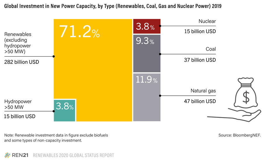We Need Affordable, Resilient Energy from Proven Technologies