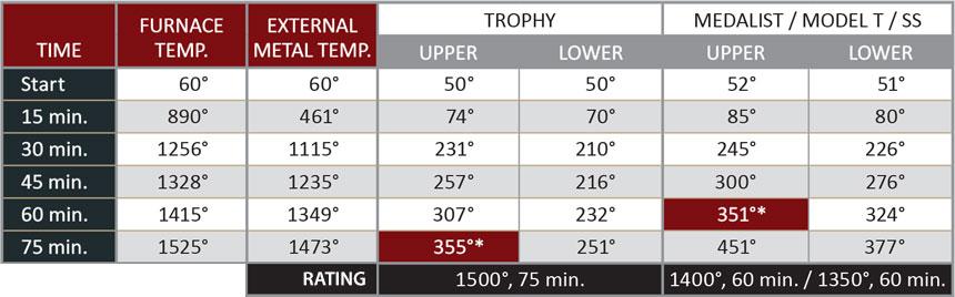 Trophy-Medalist_fireratings