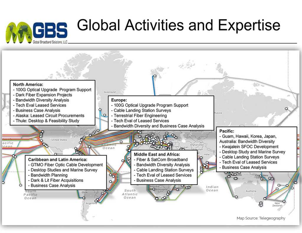 GBS Projects Around the WORLD