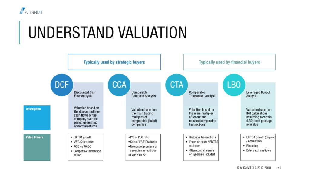 Understand Valuation
