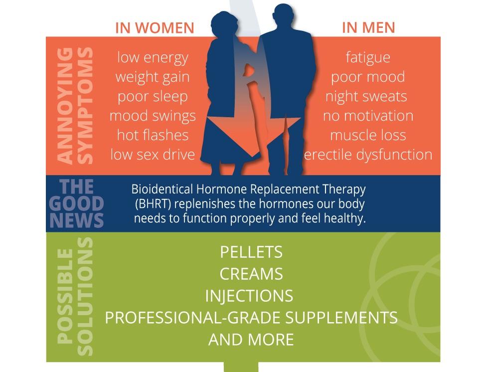 understanding hormone therapy