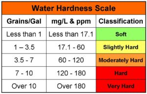 water_hardness_scale Infinity Environmental