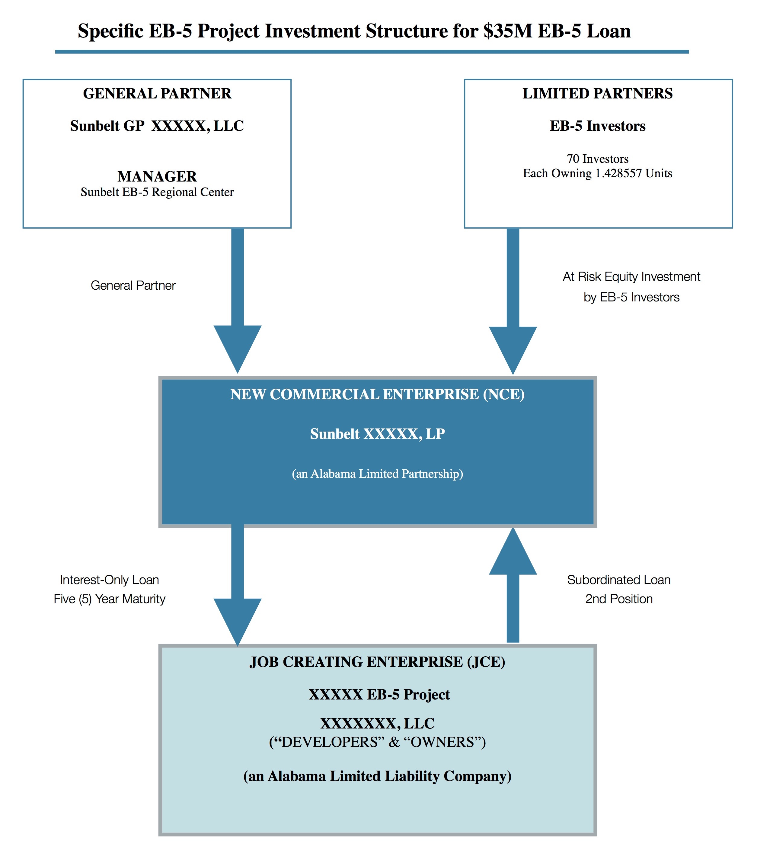 EB-5 NCE & JCE Structure  copy (1)