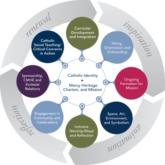 CMHE_MissionIntegration_Graphic