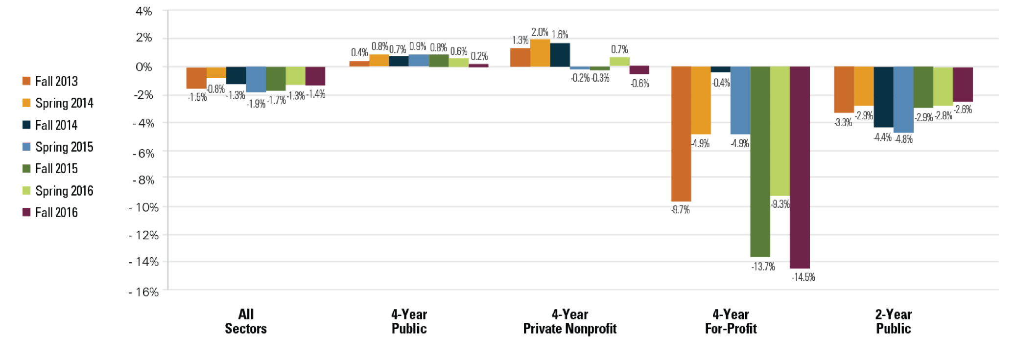 % Change from Previous Year, Enrollment by Sector (Title IV, Degree-Granting Institutions)