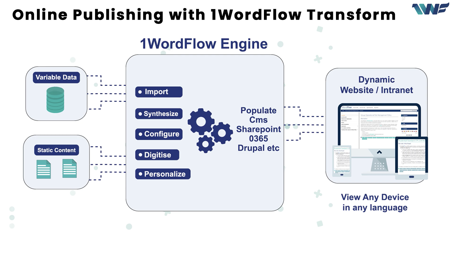 Online Publishing with 1WordFlow Transform