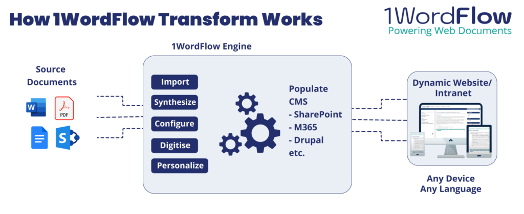 How 1WordFlow Transform works