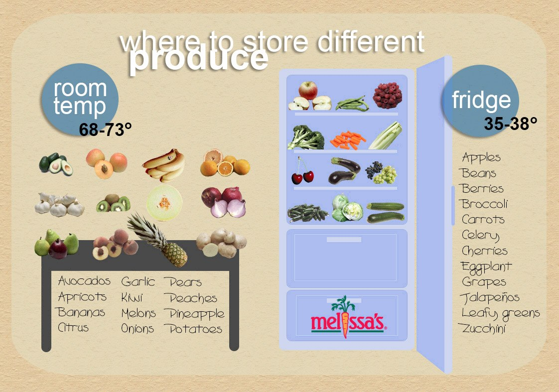where to store fresh produce
