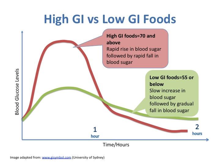 high-vs-low-gi-carbs