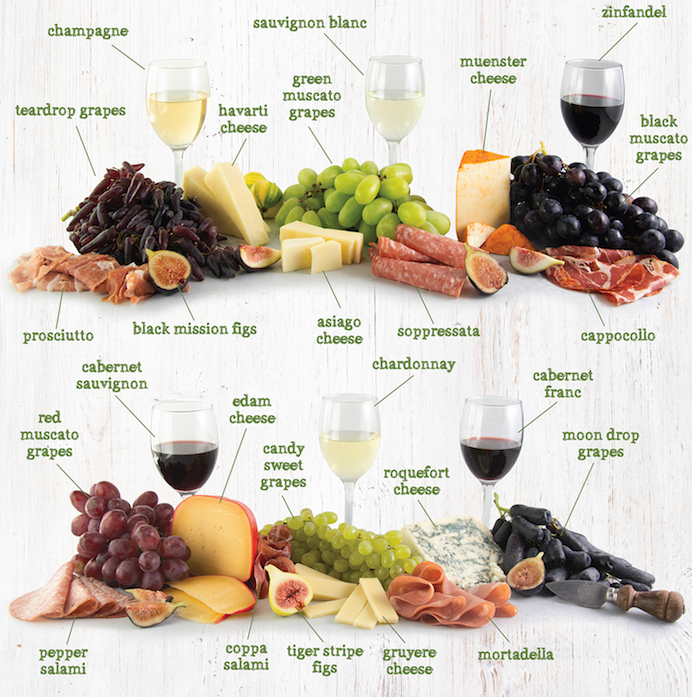 a labeled wine pairing guide with Melissa's Grapes, Cheese and Meats