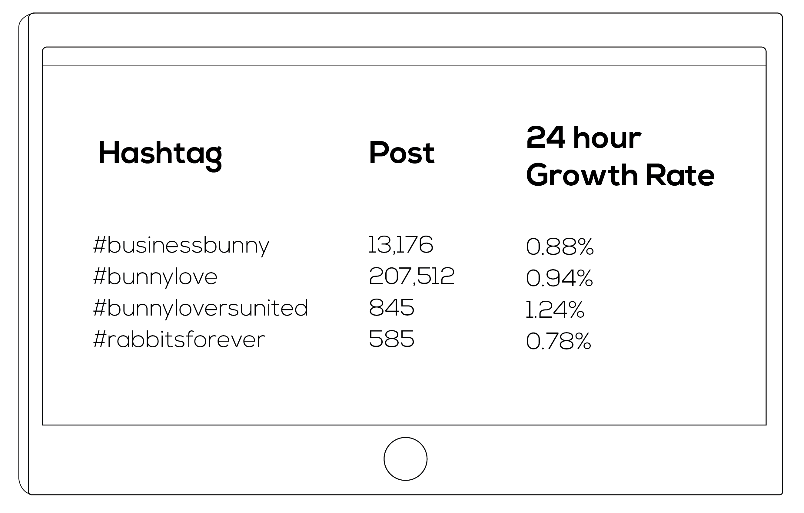 High Growth Hashtags