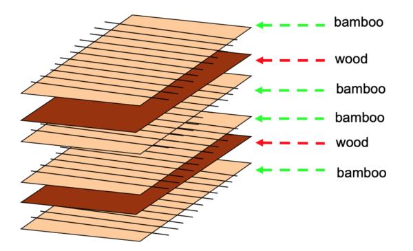 Woven bamboo veneer surface Container Floor