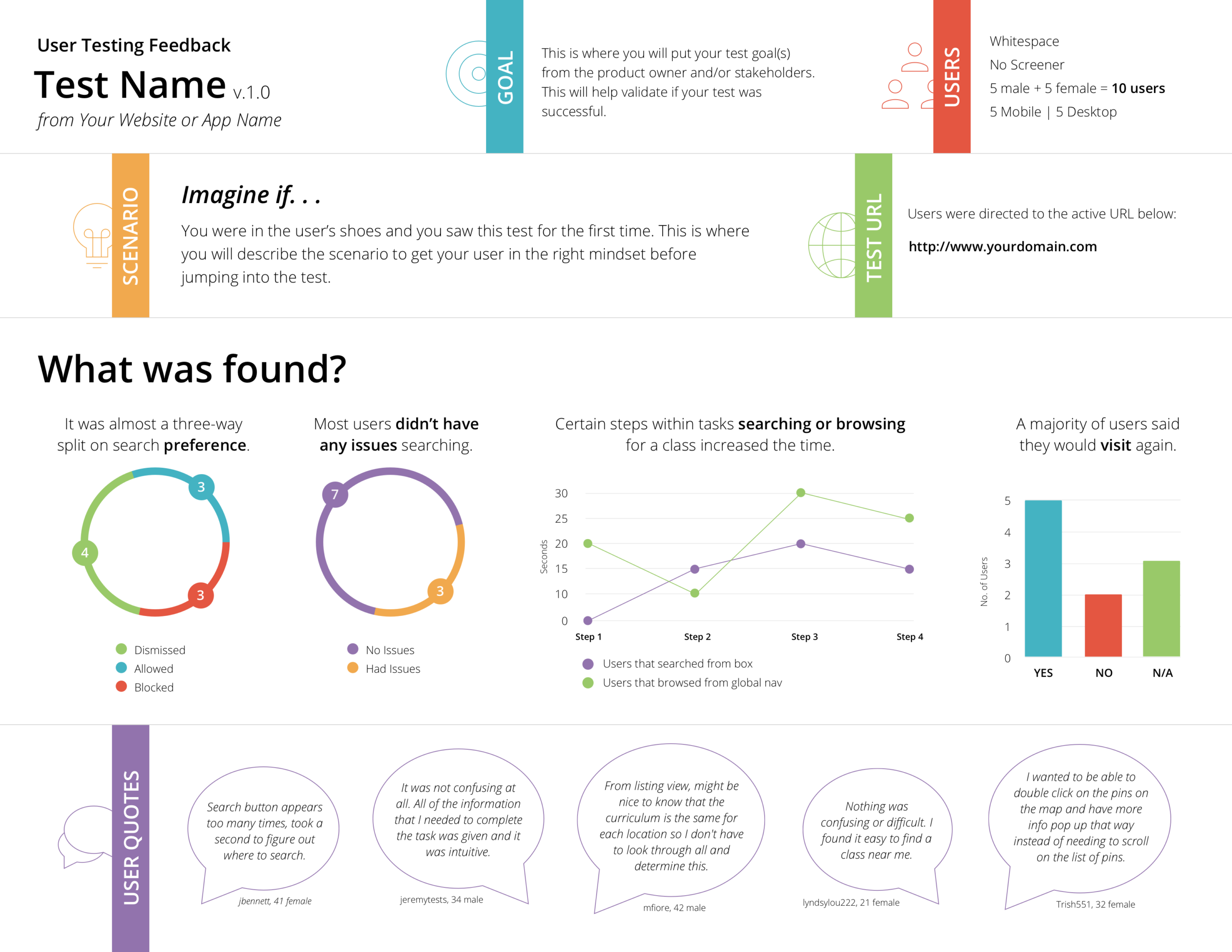 Free User Testing Results Template