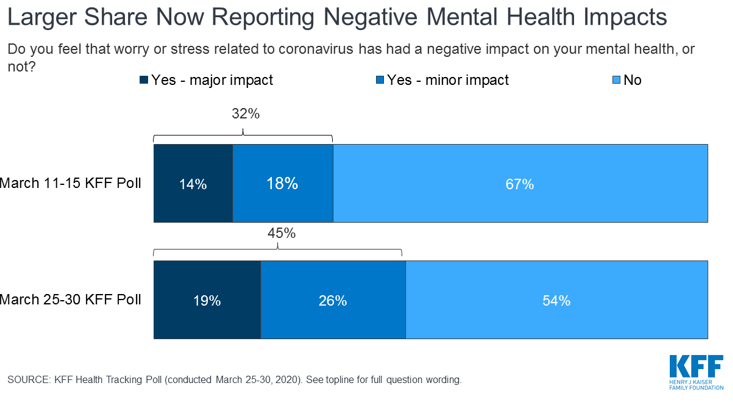 Negative Mental Health Impacts