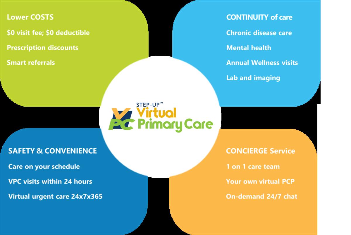Virtual Primary Care