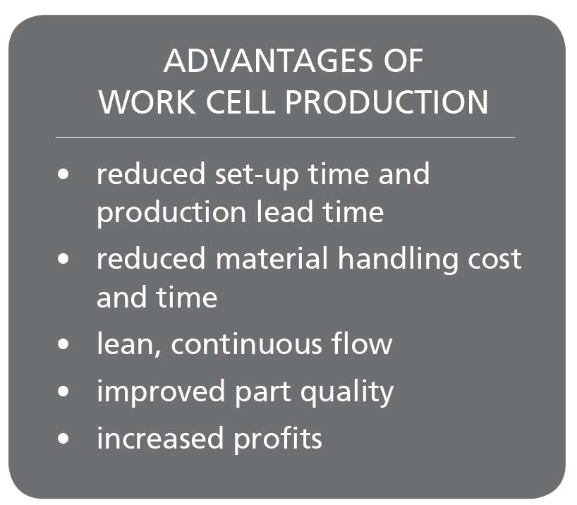 Advantages of Work Cell