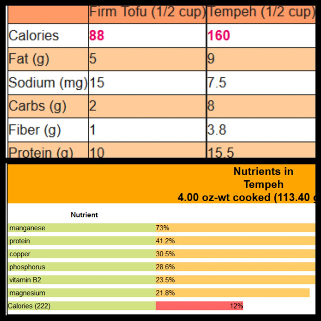 tofu and tempeh nutrition numbers