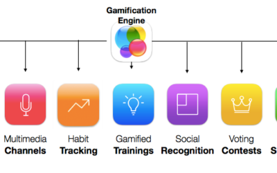 Gamification & Social Learning