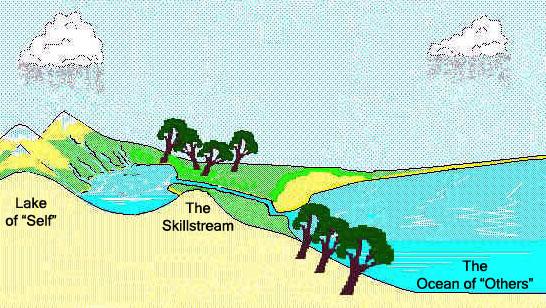 Skillstream Diagram