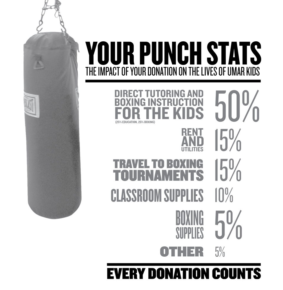 UMAR Boxing Support Stats