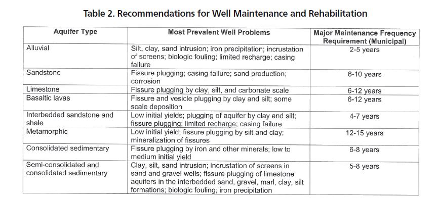 Well and Pump Rehabilitation – Water Well Journal