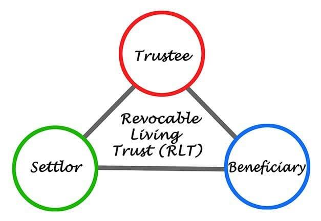 revokable living trust