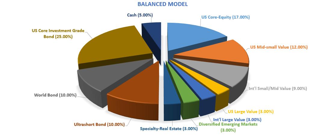 balanced-model-png