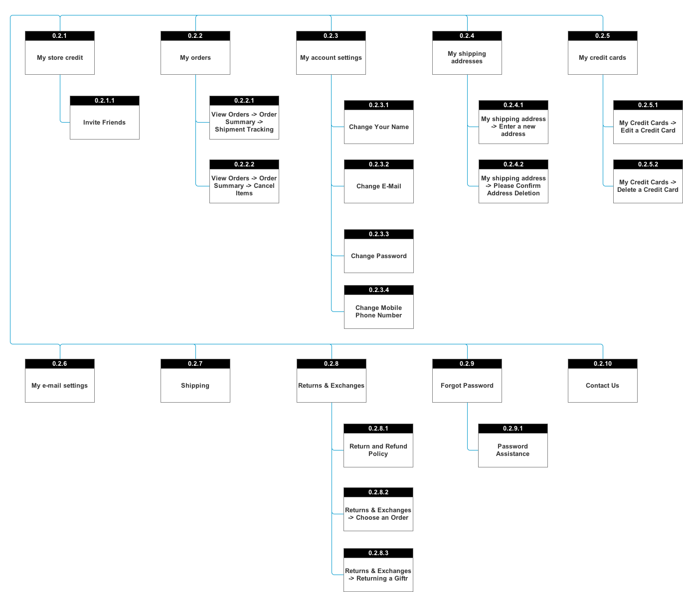 sitemap_0.2_my_account