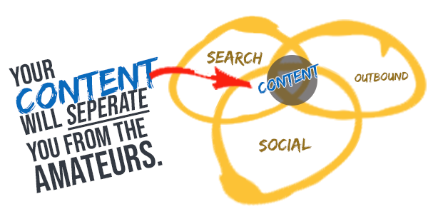 Content is crucial for small business marketing.