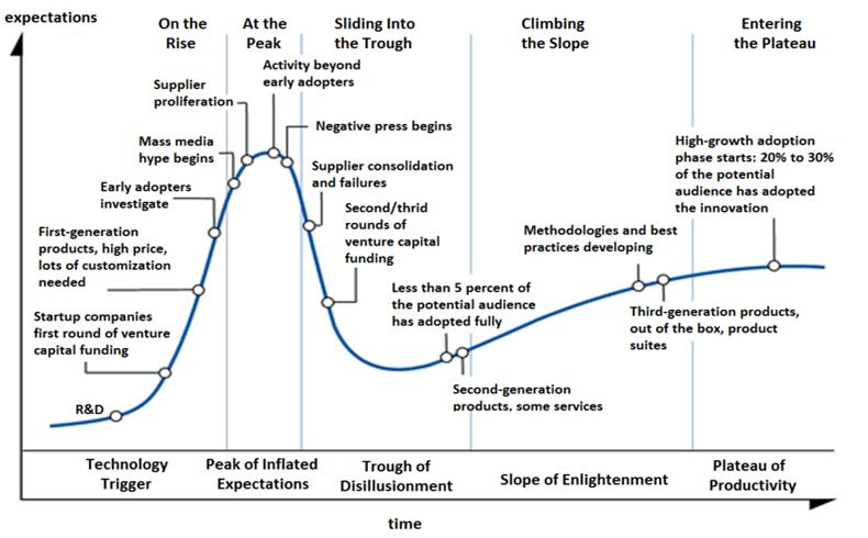 """Las nuevas tecnologías siguen el ciclo del """"bombo y platillo"""""""
