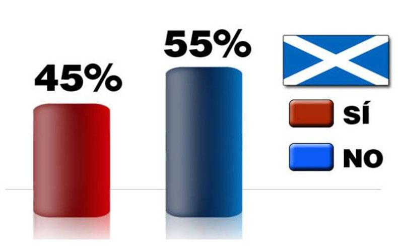 Escocia eligió seguir en el Reino Unido, pero desató una revolución constitucional